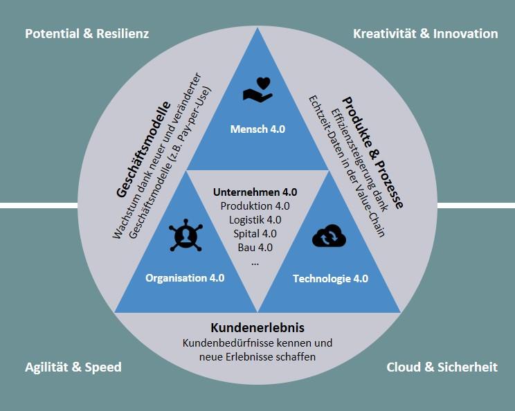 Das Techno-Organisatorische Transformationsmodell
